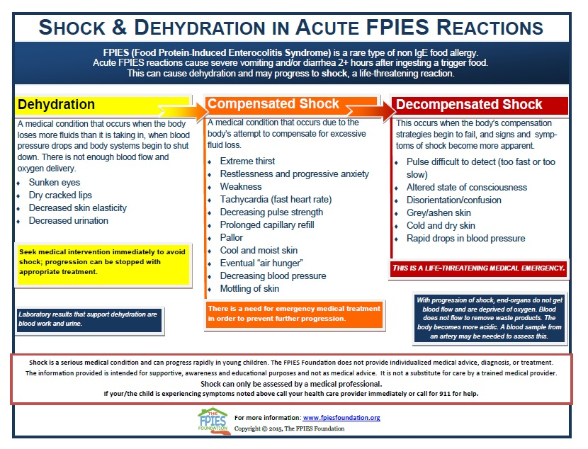 Learn how to identify signs and symptoms of dehydration, compensated shock and decompensated shock in Acute FPIES reactions.