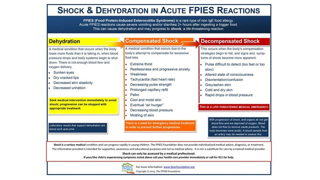 Identifying Signs of Dehydration and Shock in Acute Reactions
